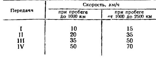 Таблица скоростей при обкатке мотоцикла Урал М-67